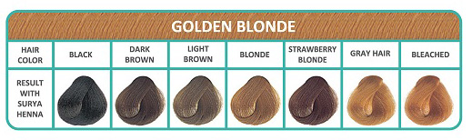 Surya Brasil Golden Blonde